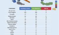Gráfico com a situação pandémica hoje nos Açores
