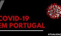 Portugal com mais 13 mortes e 384 novos casos de covid-19 em 24 horas